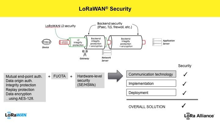 LoRaWAN Security